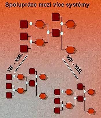 Workflow informační systém