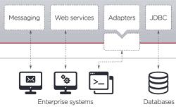 Přínosy SOA pro integraci ERP systémů