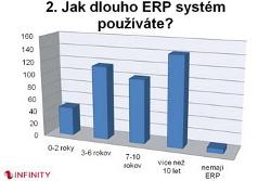 Třetina českých firem využívá zastaralý ERP systém starší deseti let