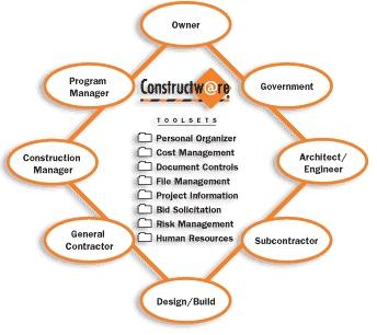 Constructware - model spolupráce