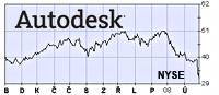 ADSK_NYSE810.jpg